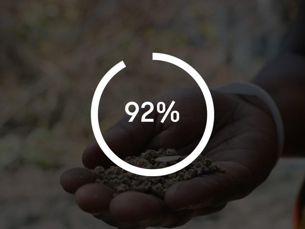 En symbol med texten 92 %